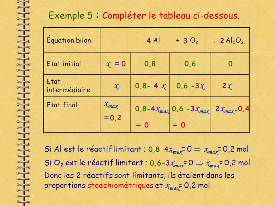 Exemple 5 : Compléter le tableau ci-dessous. Équation bilan Al + O 2 Al 2 O 3 Etat initial x = 0,80,60 Etat intermédiaire x Etat final x max 2x2x 3 0