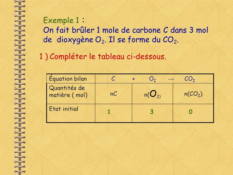 2 ) Compléter le tableau ci-dessous lorsquil sest formé 0,2 mol de CO 2 ( état 1 ) Équation bilan C + O 2 CO 2 Quantités de matière ( mol) nCn(O 2) n(CO 2 ) Etat initial130 Etat 1 Chaque fois quil se forme 1 molécule de CO 2, il disparaît 1 molécule de O 2 et 1 atome de C Donc, sil sest formé 0,2 mole de CO 2, il a disparu : 0,2 mole de O 2 et 0,2 mol de C 1 - 0,2 = 0,8 3 - 0,2 = 2,8 0,2