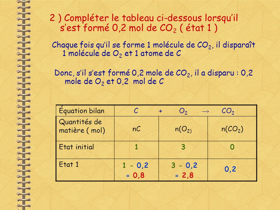 3 ) Compléter le tableau ci-dessous lorsquil sest formé 0,7 mol de CO 2 ( état 2 ) Équation bilan C + O 2 CO 2 Quantités de matière ( mol) nCn(O 2 )n(CO 2 ) Etat initial130 Etat 2 Sil sest formé 0,7 mole de CO 2, il a disparu : 0,7 mole de O 2 et 0,7 mol de C 1 - 0,7 = 0,3 3 - 0,7 = 2,3 0,7