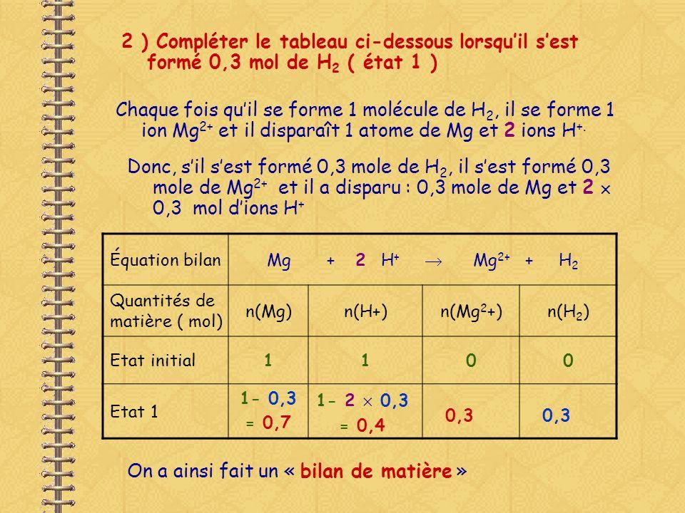 3 ) Compléter le tableau ci-dessous lorsque 0,5 mol de Mg a réagi ( état 2 ) Si 0,5 mole de Mg a réagi, il sest formé 0,5 mole de Mg 2+, 0,5 mole de H 2 et il a disparu : et 2 0,5 mol dions H + Équation bilanMg + 2 H + Mg 2+ + H 2 Quantités de matière ( mol) n(Mg)n(H+)n(Mg 2 +)n(H 2 ) Etat initial1100 Etat 2 La réaction sarrête car il ny a plus dions H +.