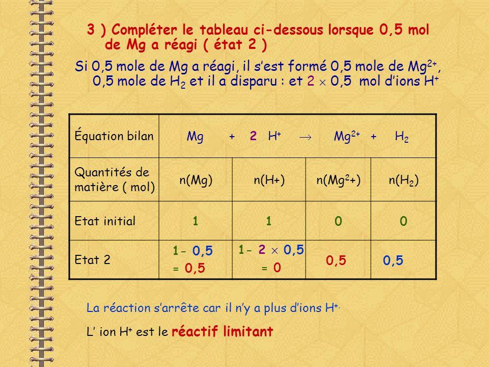 3 ) Compléter le tableau ci-dessous lorsque 0,5 mol de Mg a réagi ( état 2 ) Si 0,5 mole de Mg a réagi, il sest formé 0,5 mole de Mg 2+, 0,5 mole de H