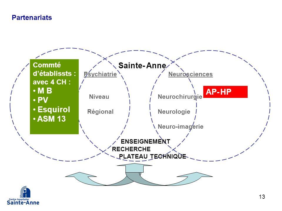 13 Commté détablissts : avec 4 CH : M B PV Esquirol ASM 13 Sainte- Anne PsychiatrieNeurosciences Niveau Neurochirurgie Régional Neurologie Neuro-image