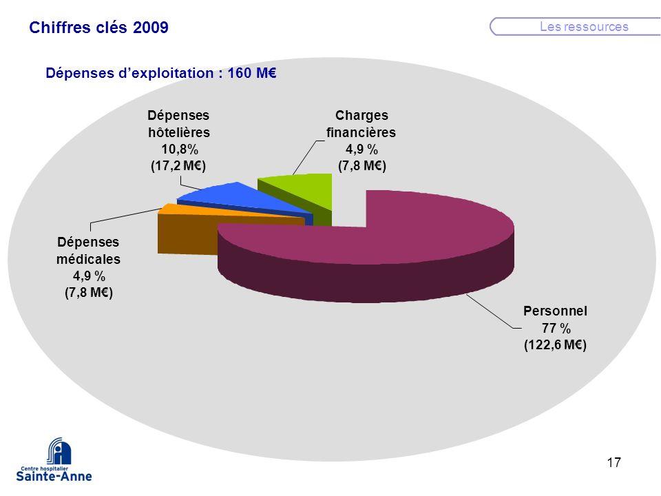 17 Dépenses dexploitation : 160 M Les ressources Chiffres clés 2009 Personnel 77 % (122,6 M) Dépenses médicales 4,9 % (7,8 M) Dépenses hôtelières 10,8
