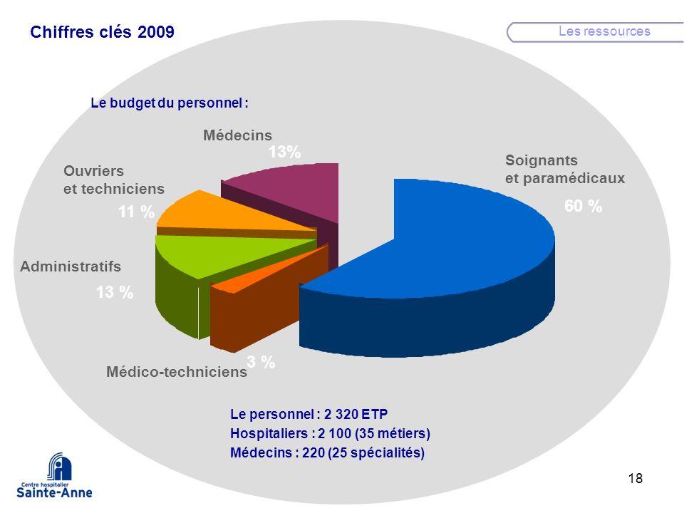 18 Les ressources Le budget du personnel : Le personnel : 2 320 ETP Hospitaliers : 2 100 (35 métiers) Médecins : 220 (25 spécialités) Chiffres clés 20