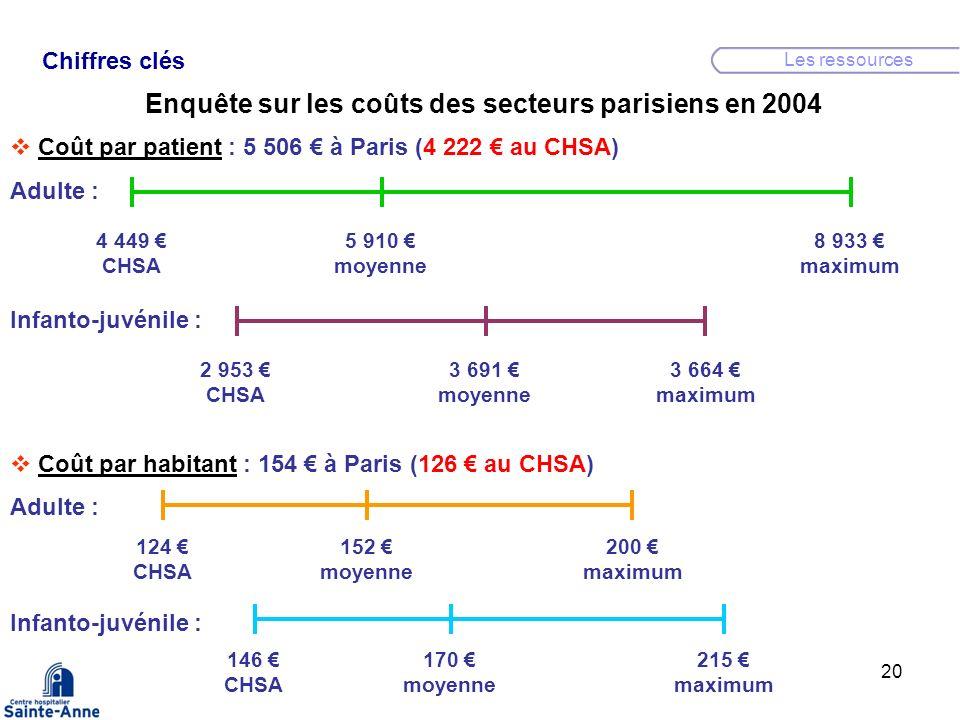 20 Chiffres clés Les ressources Enquête sur les coûts des secteurs parisiens en 2004 4 449 CHSA 5 910 moyenne 8 933 maximum 2 953 CHSA 3 691 moyenne 3