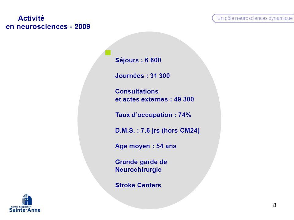 8 Un pôle neurosciences dynamique Séjours : 6 600 Journées : 31 300 Consultations et actes externes : 49 300 Taux doccupation : 74% D.M.S. : 7,6 jrs (