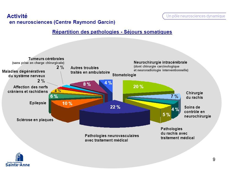 9 Répartition des pathologies - Séjours somatiques Activité en neurosciences (Centre Raymond Garcin) Un pôle neurosciences dynamique 4 % 7 % 5 % 22 %