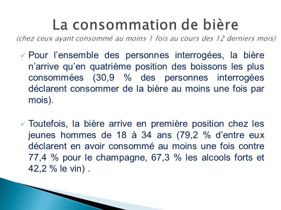 Pour lensemble des personnes interrogées, la bière narrive quen quatrième position des boissons les plus consommées (30,9 % des personnes interrogées