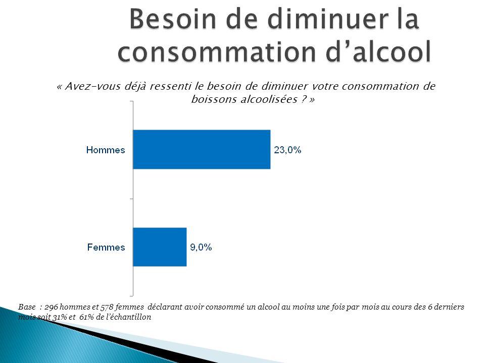 « Avez-vous déjà ressenti le besoin de diminuer votre consommation de boissons alcoolisées ? » Base : 296 hommes et 578 femmes déclarant avoir consomm