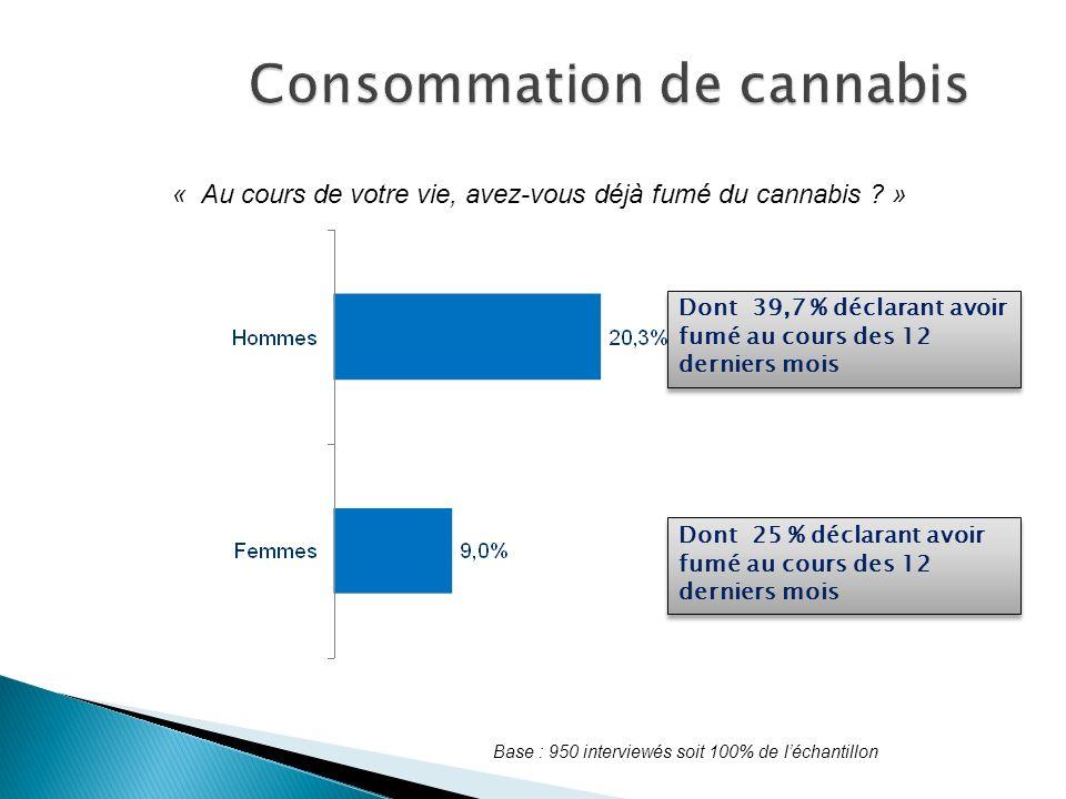 « Au cours de votre vie, avez-vous déjà fumé du cannabis ? » Base : 950 interviewés soit 100% de léchantillon Dont 39,7 % déclarant avoir fumé au cour