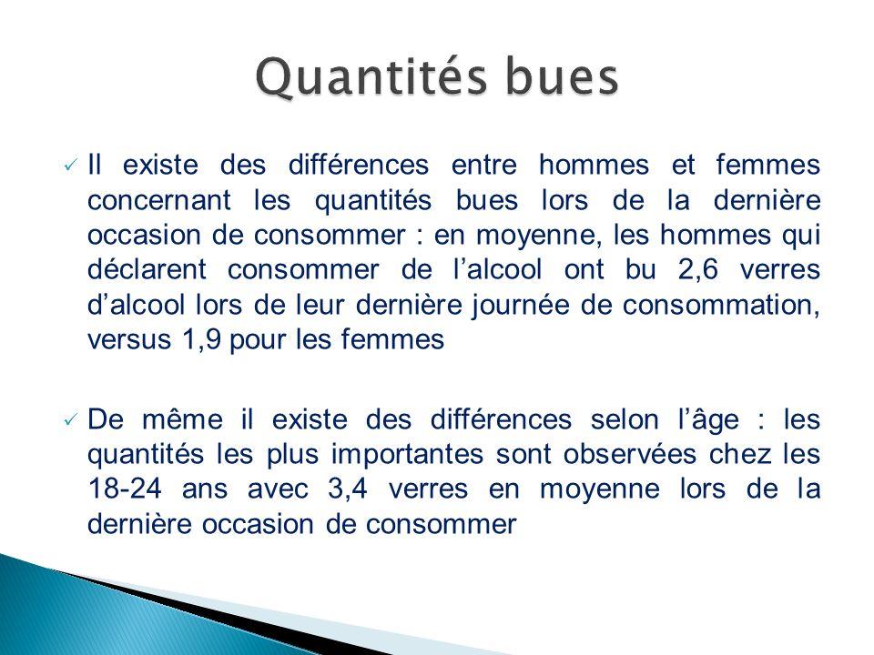 Il existe des différences entre hommes et femmes concernant les quantités bues lors de la dernière occasion de consommer : en moyenne, les hommes qui