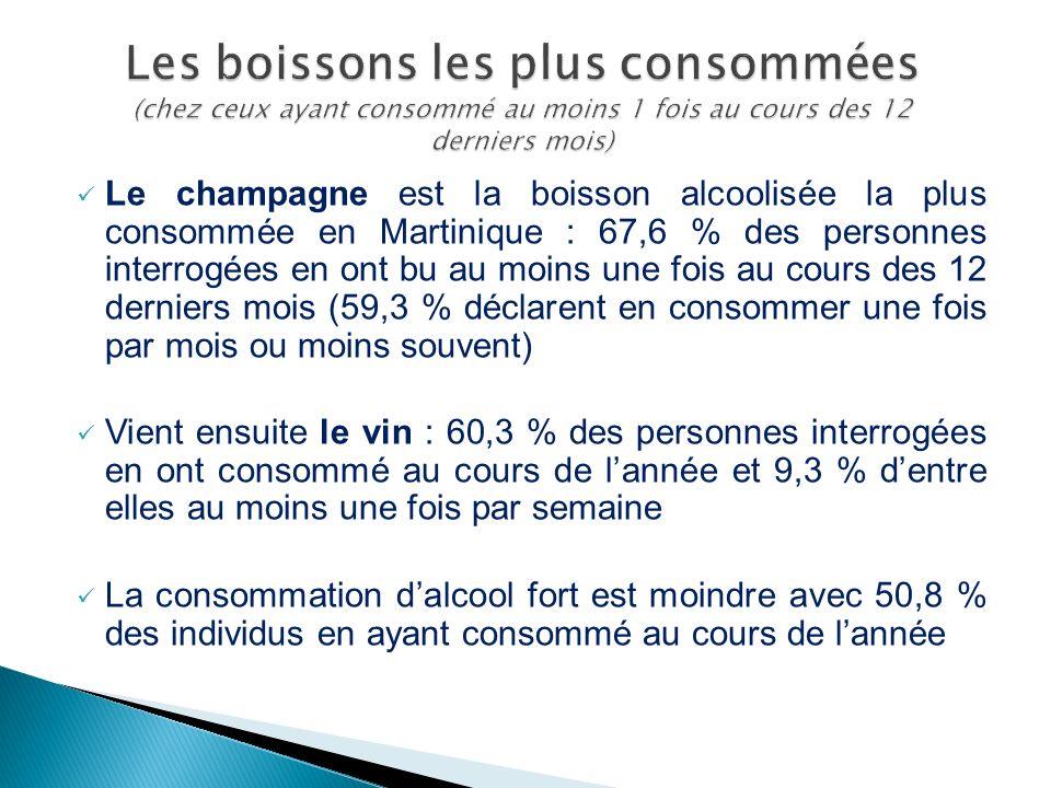 Le champagne est la boisson alcoolisée la plus consommée en Martinique : 67,6 % des personnes interrogées en ont bu au moins une fois au cours des 12