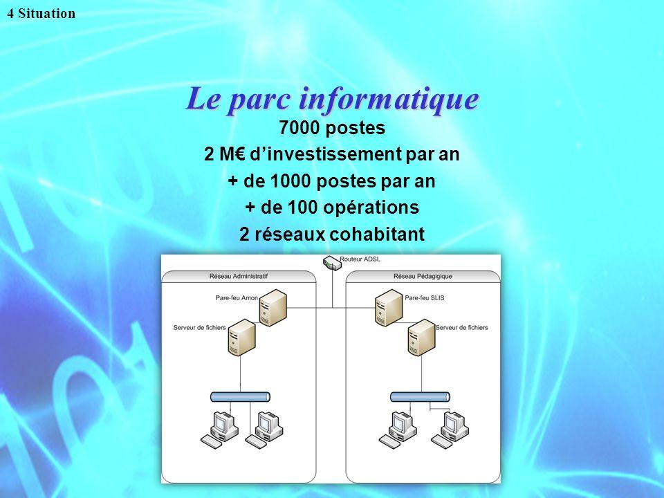 Le parc informatique 7000 postes 2 M dinvestissement par an + de 1000 postes par an + de 100 opérations 2 réseaux cohabitant 4 Situation
