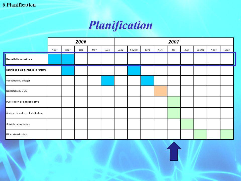 Planification 6 Planification 20062007 AoûtSeptOctNovDécJanvFévrierMarsAvrilMaiJuinJuilletAoûtSept Recueil d'informations Définition de la portée de l