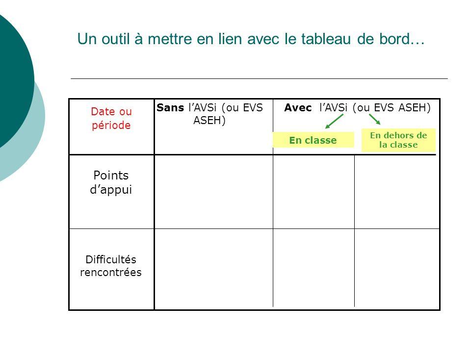 Un outil à mettre en lien avec le tableau de bord… Points dappui Difficultés rencontrées Sans lAVSi (ou EVS ASEH) Date ou période Avec lAVSi (ou EVS A