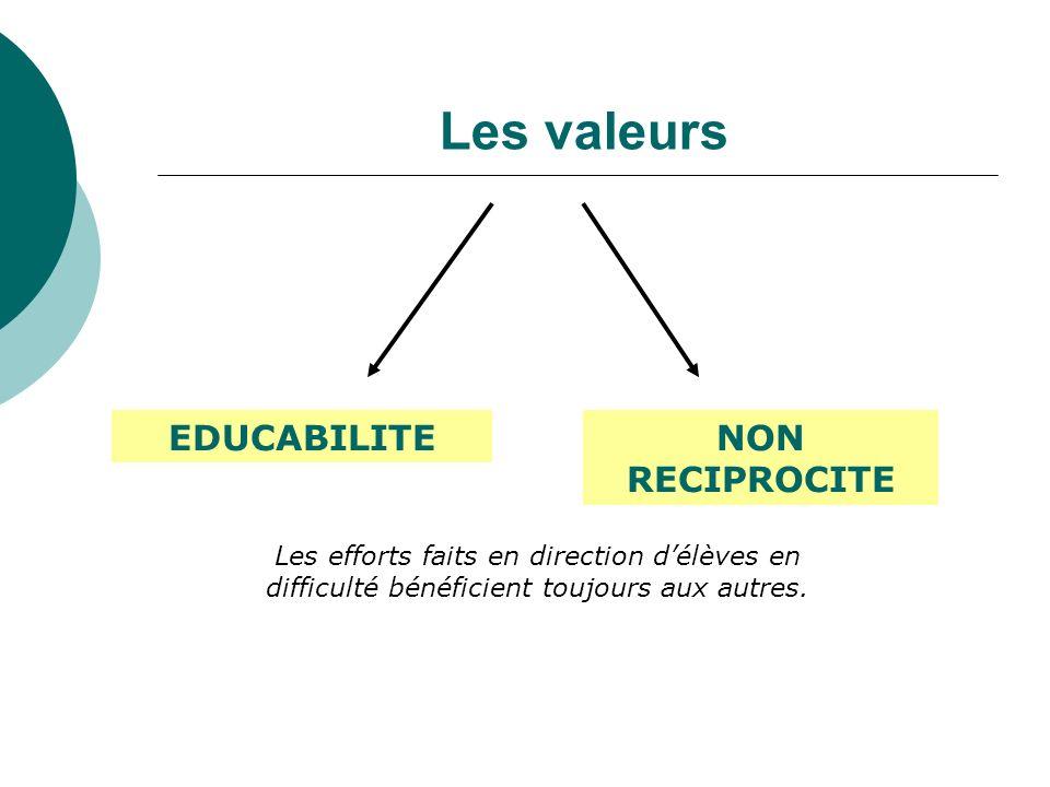 Les valeurs EDUCABILITENON RECIPROCITE Les efforts faits en direction délèves en difficulté bénéficient toujours aux autres.