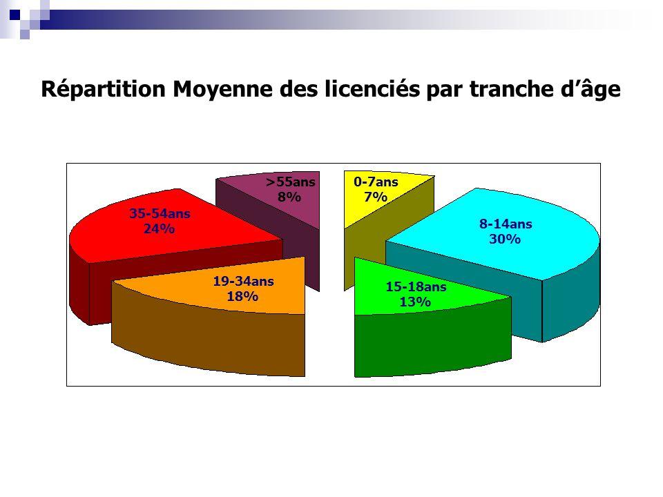 35-54ans 24% 19-34ans 18% 8-14ans 30% 15-18ans 13% 0-7ans 7% >55ans 8% Répartition Moyenne des licenciés par tranche dâge