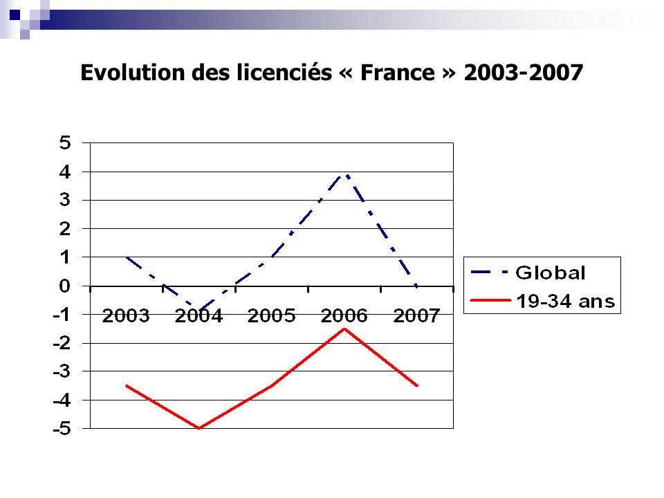 Evolution des licenciés « France » 2003-2007