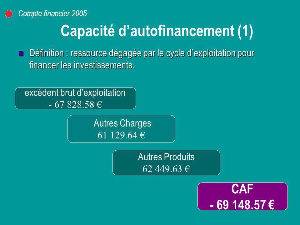 Capacité dautofinancement (2) Résultat 829 754.26 Charges non décaissables 316 502.15 Recettes non encaissables 1 215 404.98 CAF – 69 148.57 Compte financier 2005