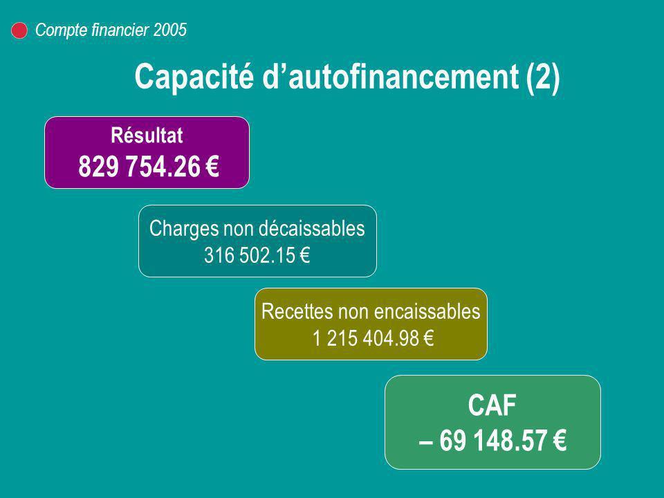 Variation du fonds de roulement CAF – 69 148.57 RESSOURCES 52 796.