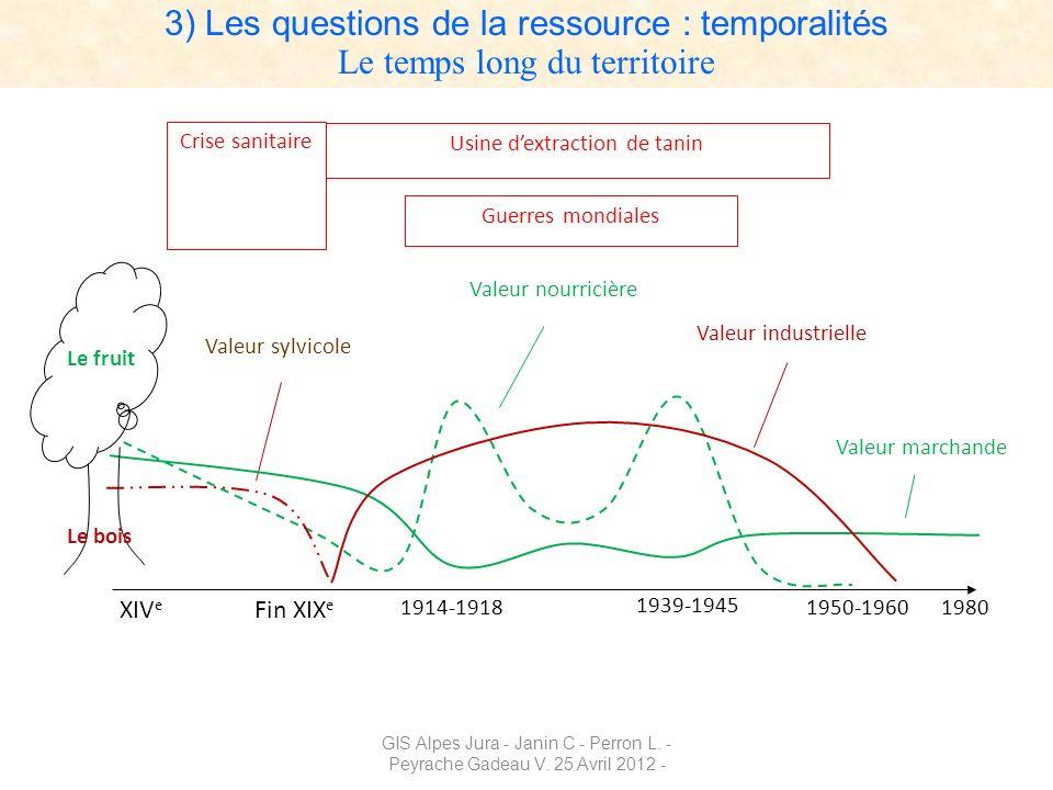 3) Les questions de la ressource : temporalités Le temps long du territoire Valeur nourricière Valeur marchande Valeur sylvicole Valeur industrielle X