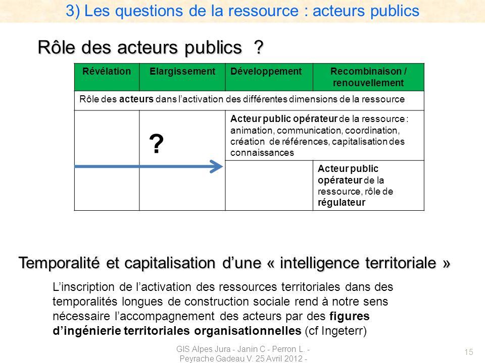15 RévélationElargissementDéveloppementRecombinaison / renouvellement Rôle des acteurs dans lactivation des différentes dimensions de la ressource Act