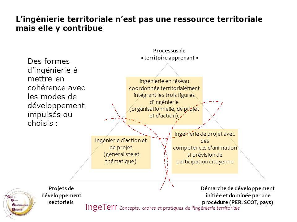 Projets de développement sectoriels Démarche de développement initiée et dominée par une procédure (PER, SCOT, pays) Processus de « territoire apprena