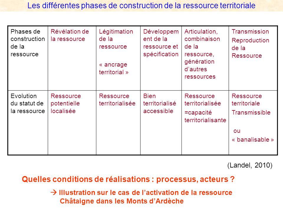 Les différentes phases de construction de la ressource territoriale Phases de construction de la ressource Révélation de la ressource Légitimation de