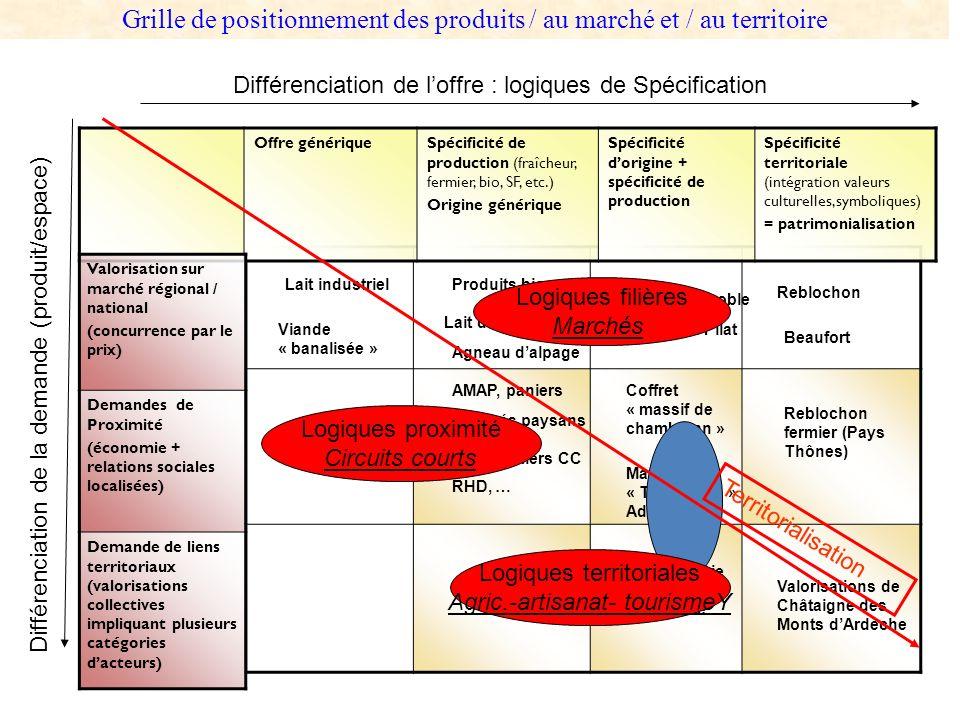 Offre génériqueSpécificité de production (fraîcheur, fermier, bio, SF, etc.) Origine générique Spécificité dorigine + spécificité de production Spécif