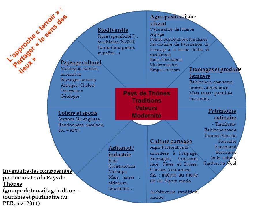 Système Agropastoral du Pays de Thônes Inventaire des composantes patrimoniales du Pays de Thônes (groupe de travail agriculture – tourisme et patrimo
