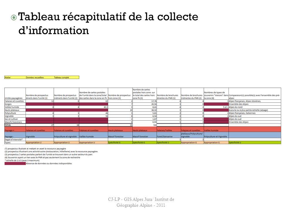 Tableau récapitulatif de la collecte dinformation CJ-LP - GIS Alpes Jura/ Institut de Géographie Alpine - 2011