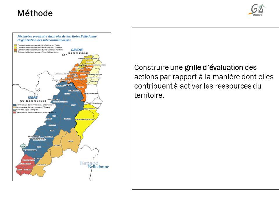 Construire une grille dévaluation des actions par rapport à la manière dont elles contribuent à activer les ressources du territoire. Méthode