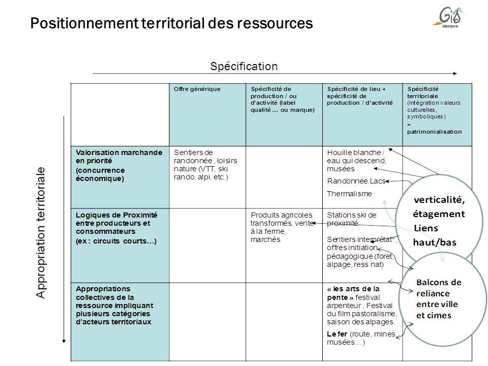 Positionnement territorial des ressources Spécification