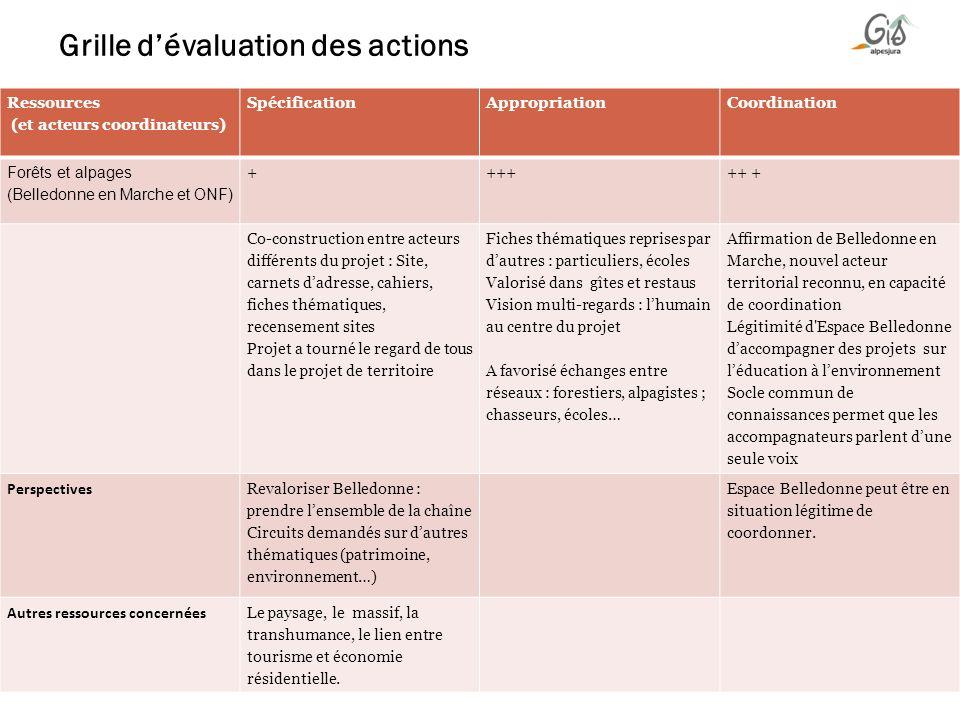 Grille dévaluation des actions Ressources (et acteurs coordinateurs) SpécificationAppropriationCoordination Forêts et alpages (Belledonne en Marche et