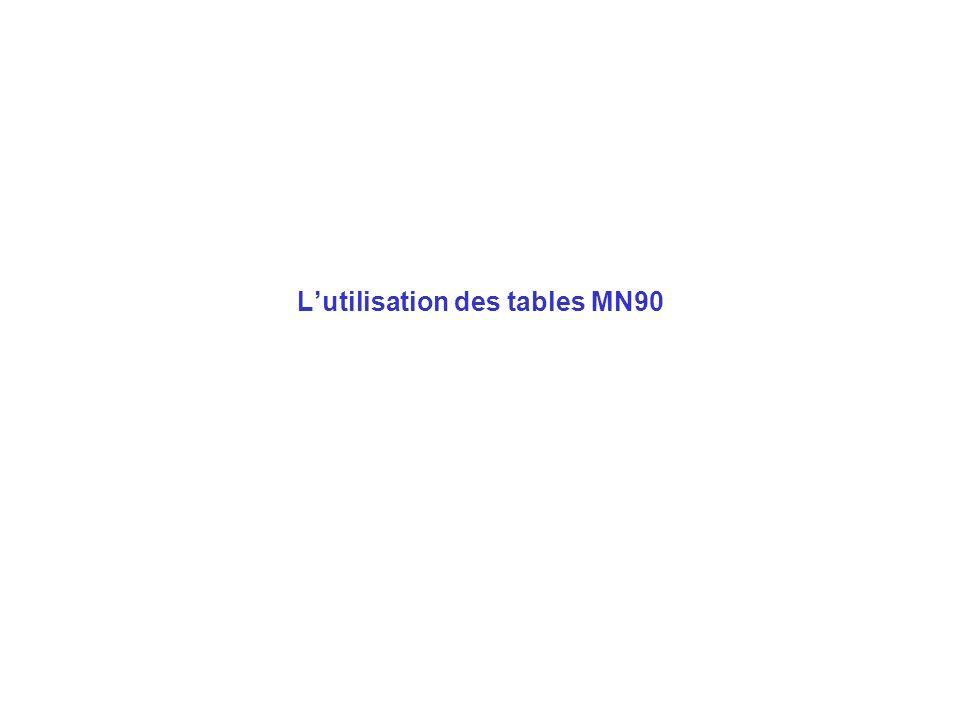 Cadre réglementaire Arrêté du 22/6/1998, art. 8 : « Les pratiquants ont à leur disposition sur les lieux de plongée … un jeu de tables permettant de v