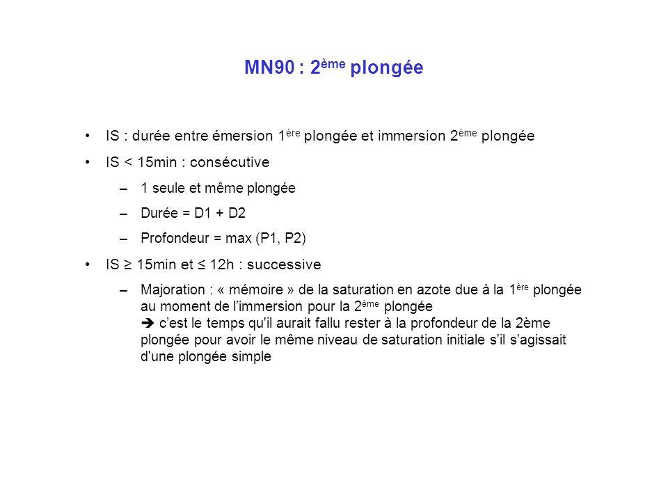 MN90 : Calcul DTR