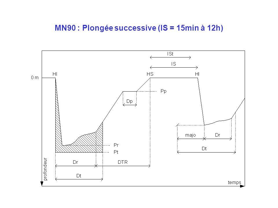 MN90 : Majoration
