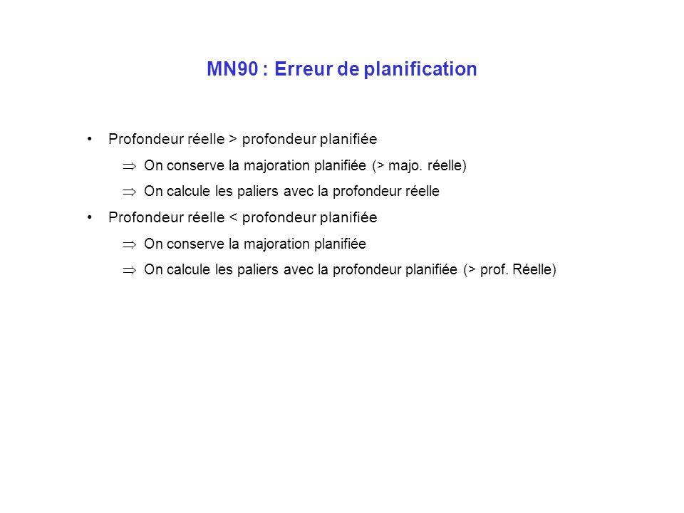 MN90 : Planification (suite) 1ère plongée : GPS I IS : 3h00 2 ème plongée : –Durée de plongée minimum : 30min –Durée de paliers maximum : 5min Profond