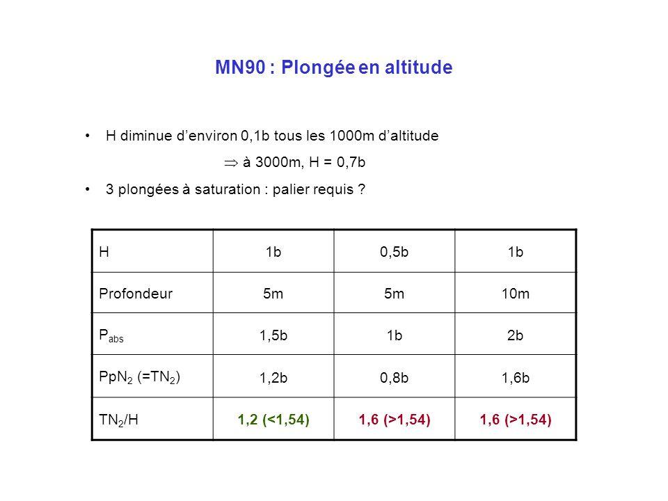 MN90 : Incidents Remontée rapide (> 17m/min) : –Rejoindre la mi-profondeur dans les 3min après émersion –5min de recompression à la mi-profondeur –Dur