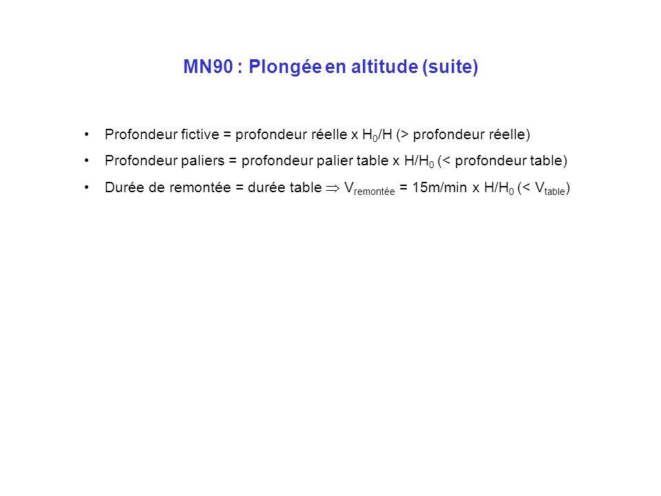H1b0,5b1b Profondeur5m 10m P abs PpN 2 (=TN 2 ) TN 2 /H MN90 : Plongée en altitude H diminue denviron 0,1b tous les 1000m daltitude à 3000m, H = 0,7b