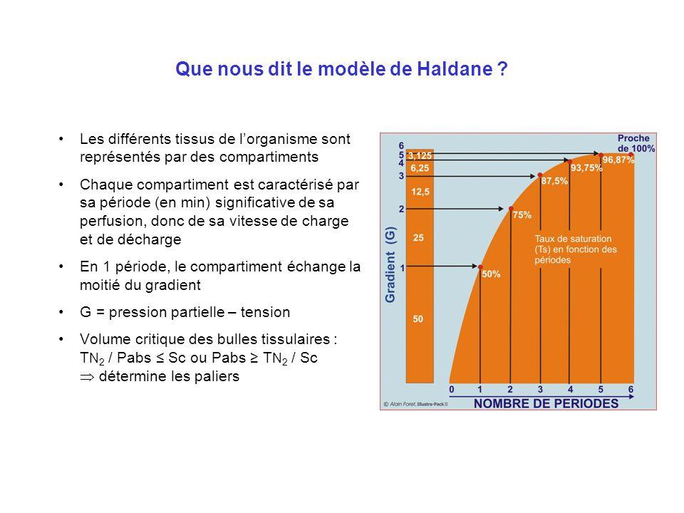 Modèle de décompression Notion de modèle : –Représentation simplifiée de la réalité –Hypothèses –Validation expérimentale –Simulation Modèle de Haldan