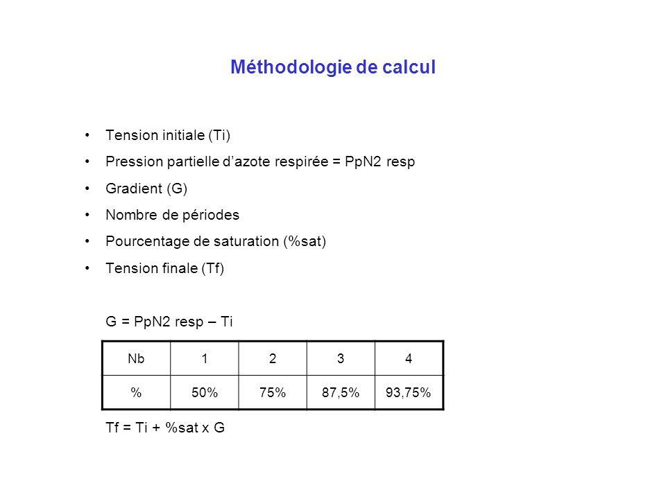 Méthodologie de calcul Tension initiale (Ti) Pression partielle dazote respirée = PpN2 resp Gradient (G) Nombre de périodes Pourcentage de saturation (%sat) Tension finale (Tf) G = PpN2 resp – Ti Tf = Ti + %sat x G Nb1234 %50%75%87,5%93,75%
