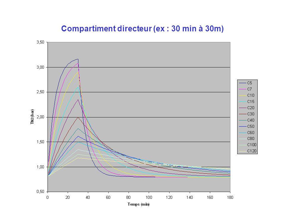 Méthodologie de calcul Tension initiale (Ti) Pression partielle dazote respirée = PpN2 resp Gradient (G) Nombre de périodes Pourcentage de saturation