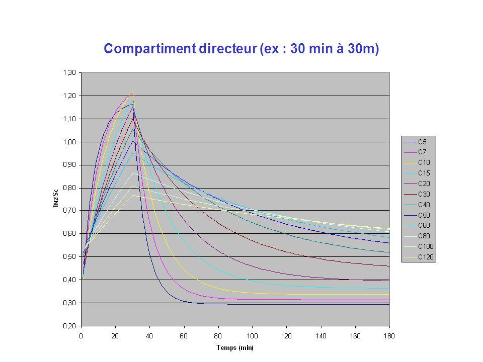 Compartiment directeur (ex : 30 min à 30m)