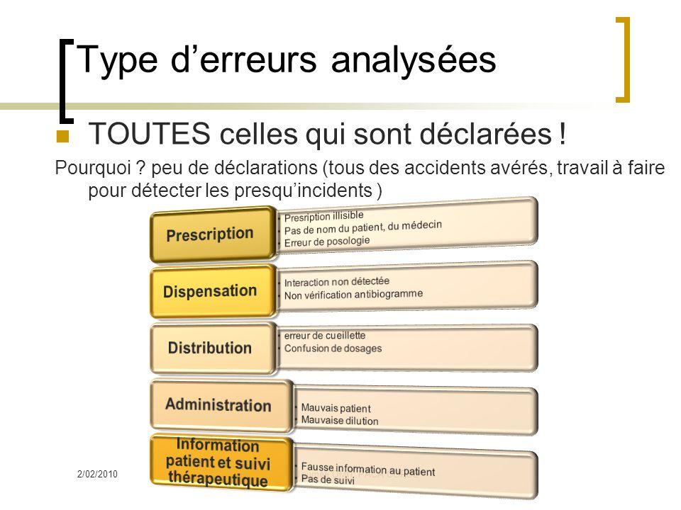 Type derreurs analysées TOUTES celles qui sont déclarées .