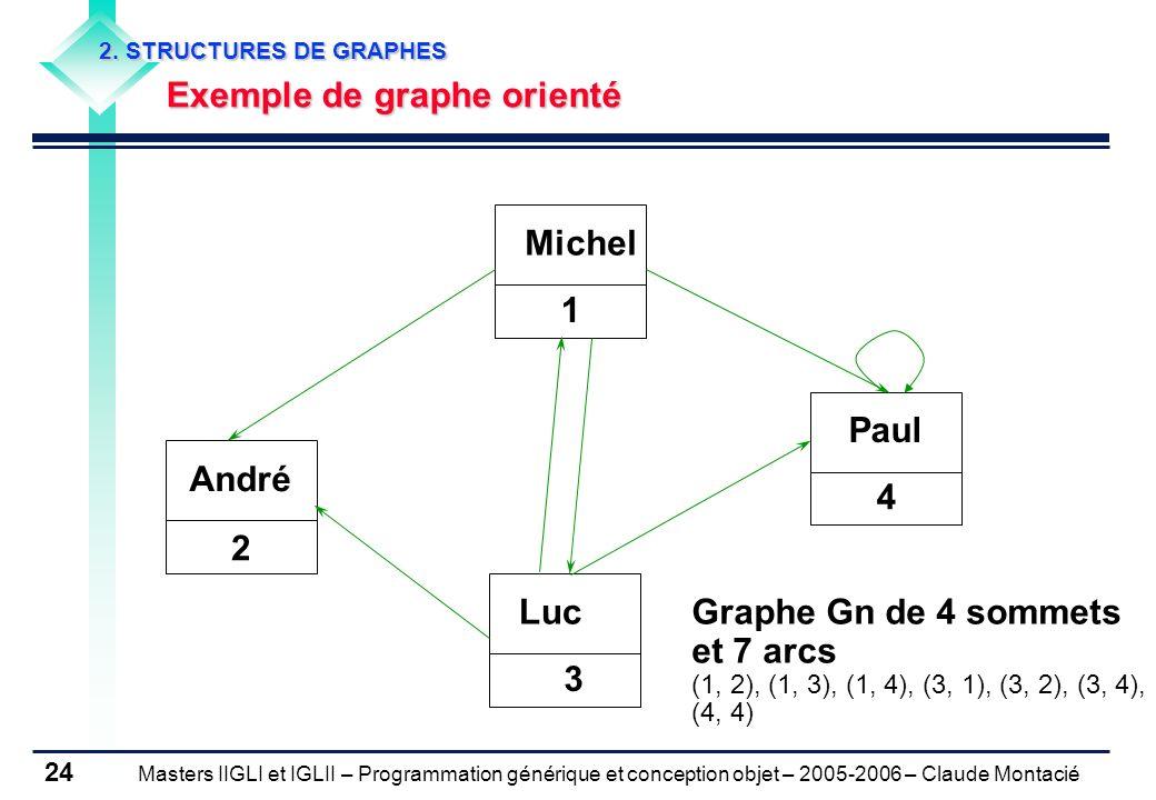 Masters IIGLI et IGLII – Programmation générique et conception objet – 2005-2006 – Claude Montacié 24 2.