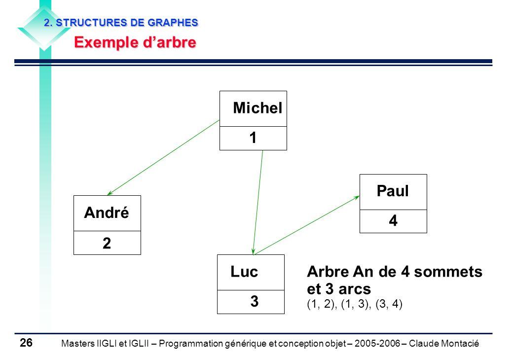 Masters IIGLI et IGLII – Programmation générique et conception objet – 2005-2006 – Claude Montacié 26 2.