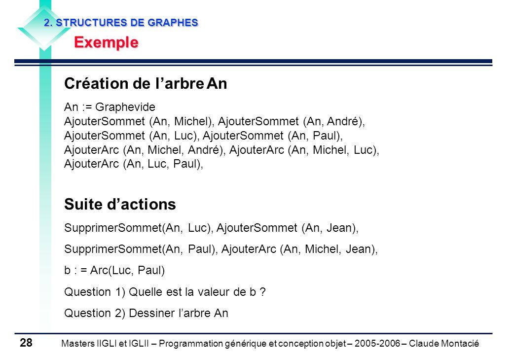 Masters IIGLI et IGLII – Programmation générique et conception objet – 2005-2006 – Claude Montacié 28 2.
