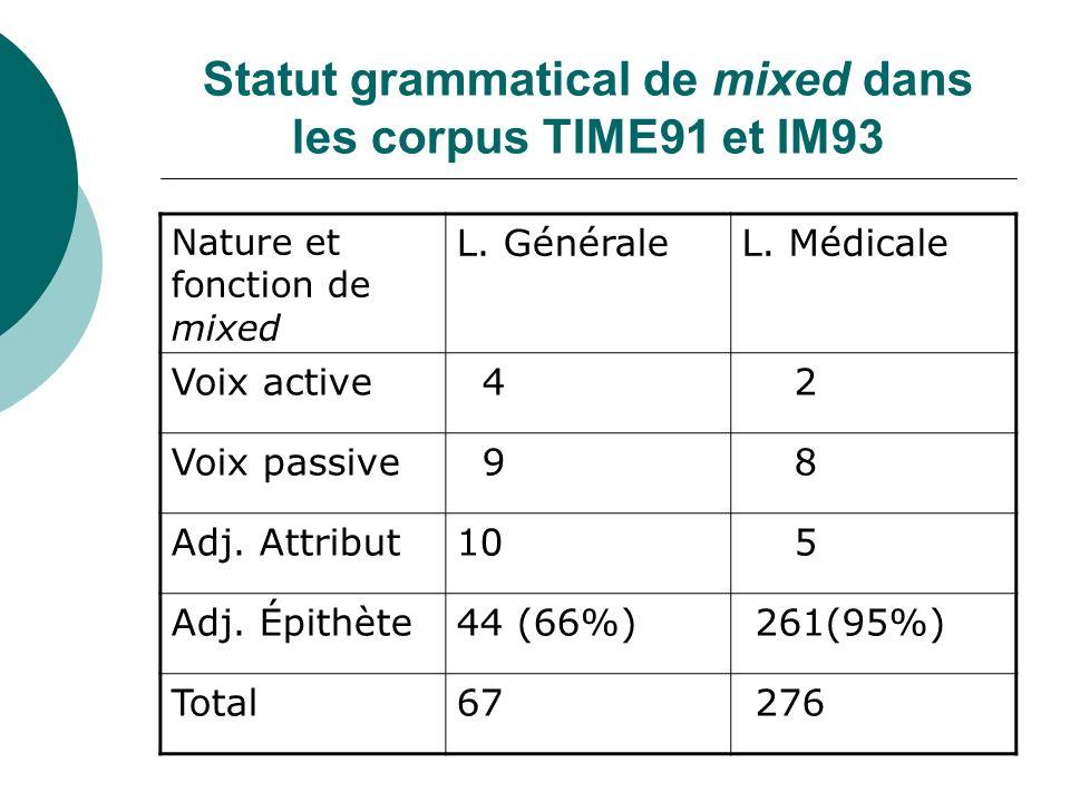 Statut grammatical de mixed dans les corpus TIME91 et IM93 Nature et fonction de mixed L. GénéraleL. Médicale Voix active 4 2 Voix passive 9 8 Adj. At