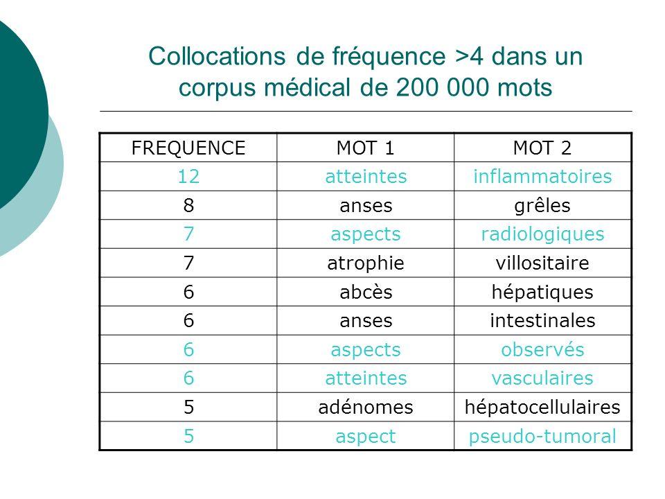 Collocations de fréquence >4 dans un corpus médical de 200 000 mots FREQUENCEMOT 1MOT 2 12atteintesinflammatoires 8ansesgrêles 7aspectsradiologiques 7